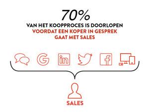 70% van verkoopproces is al doorlopen